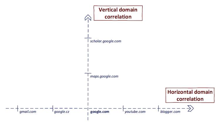 Horizontal Vertical domain correlation