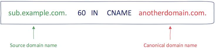CNAME notation
