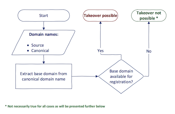 Flowchart Subdomain Takeover