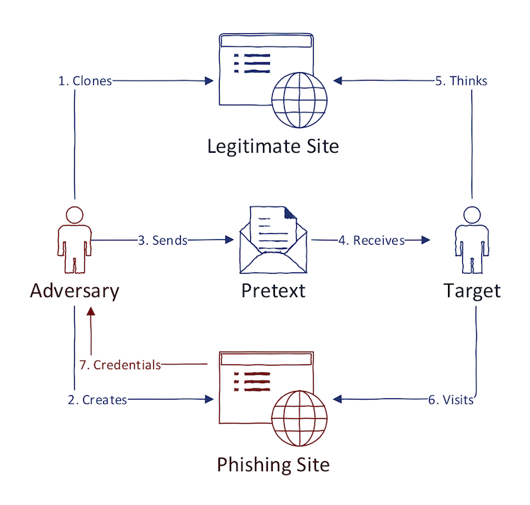 Finding Phishing: Tools and Techniques
