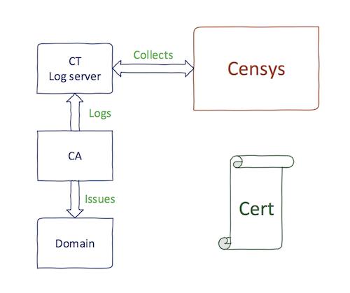 Censys CT process