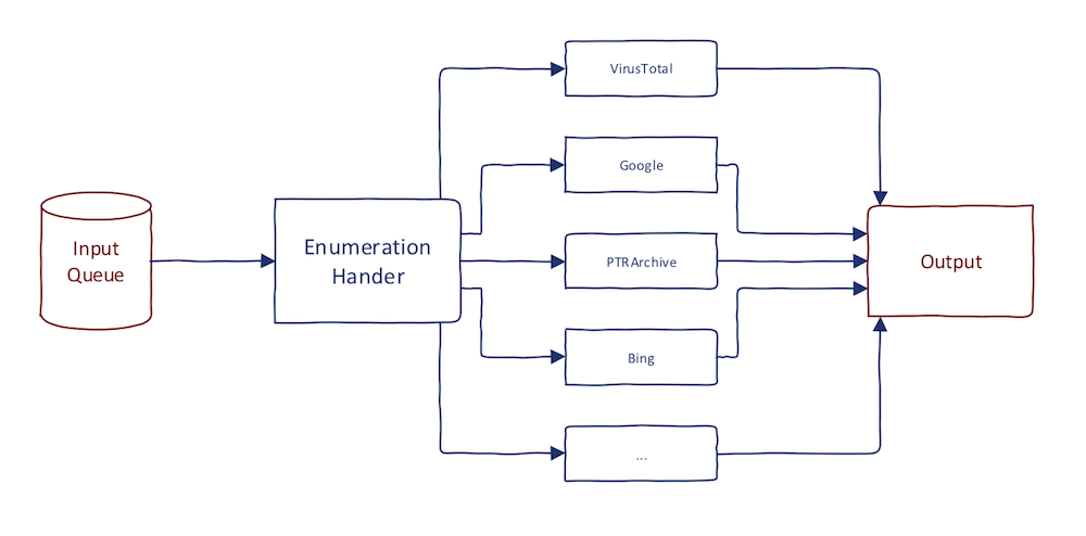 Subdomain Enumeration