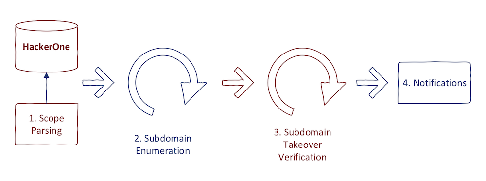 Subdomain Takeover Automation