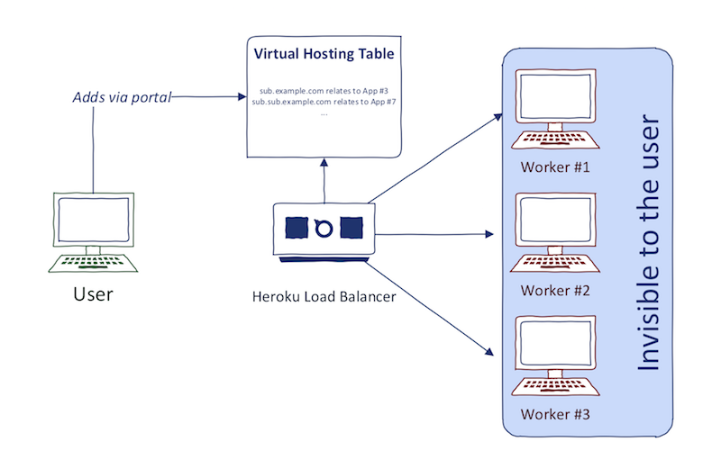 Heroku virtual hosting