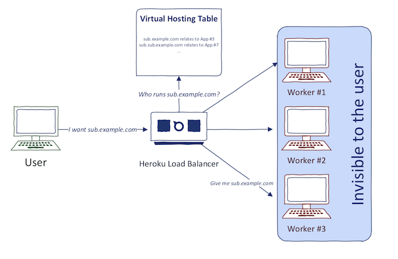 Heroku virtual hosting request