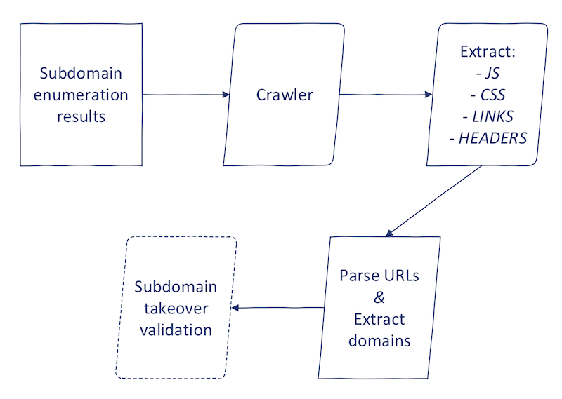 Second Order subdomain takeover process automation