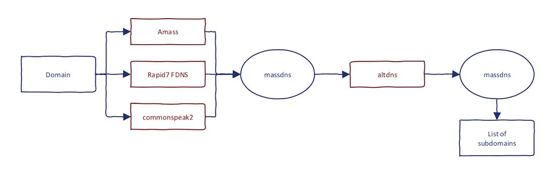 Subdomain Enumeration Workflow